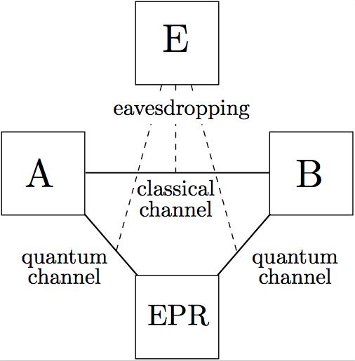 BB84 protocol