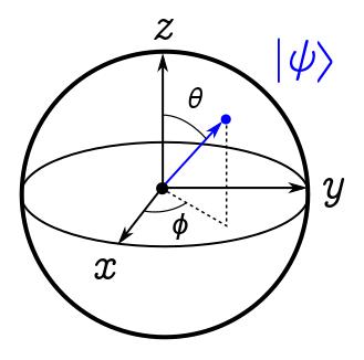 Bloch sphere