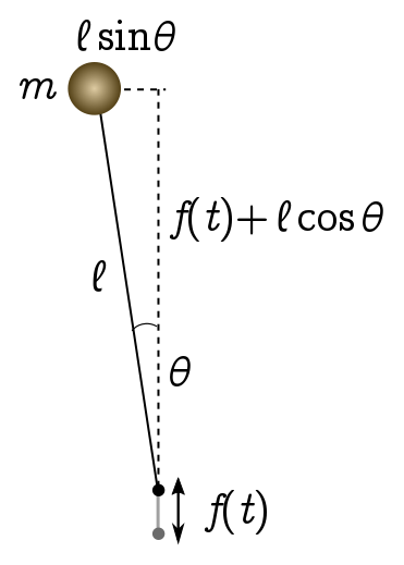 Inverted pendulums – David Wakeham – PhD student in physics